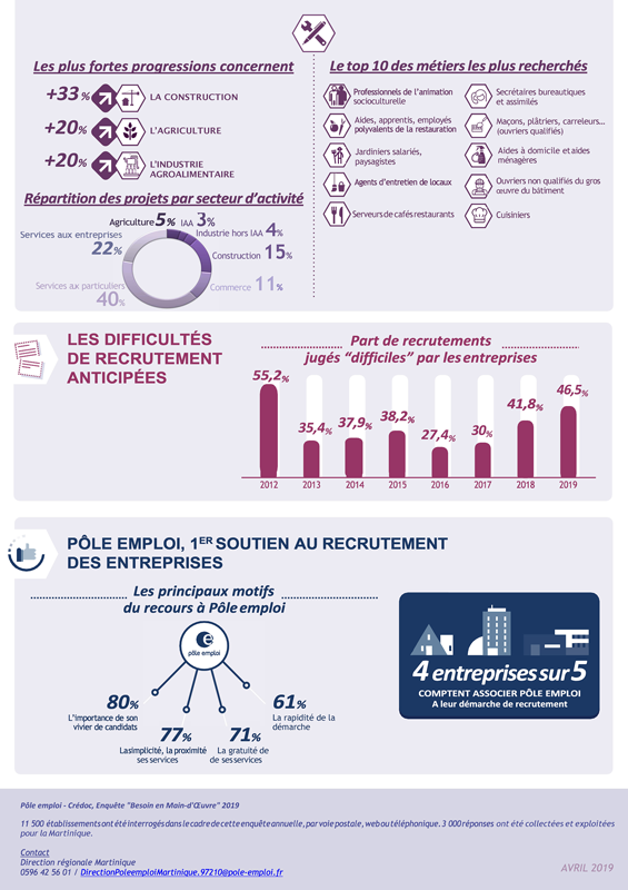 infographie_bmo2019_martinique_page51380.png (infographie_bmo2019)